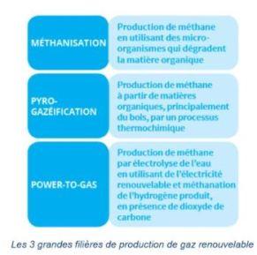 gaz renouvelables