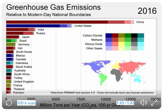 ges emissions