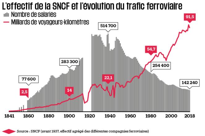 1262954-infographie-l-effectif-de-la-sncf-et-l-evolution-du-trafic-ferroviaire