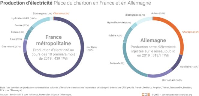 place-charbon-mix-electrique-france-allemagne_1